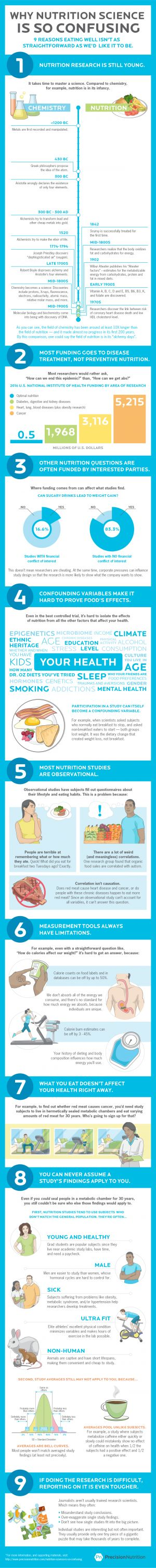 Why nutrition science is so confusing. 9 reasons eating well isn't as straightforward as we'd like it to be
