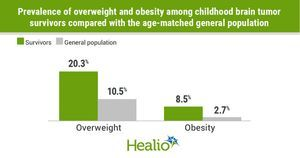 Weight gain, obesity prevalent among childhood brain tumor survivors