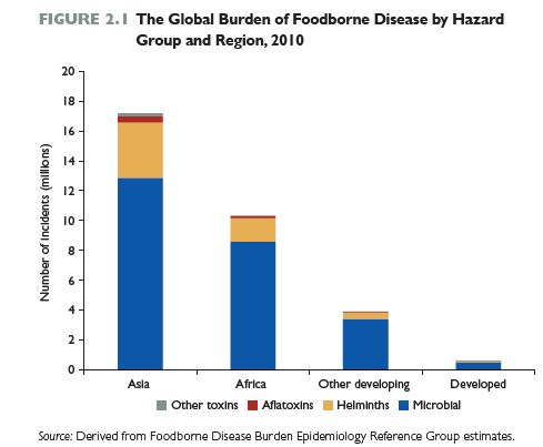 The Safe Food Imperative - after years of under-investment in food safety, new shoots are appearing