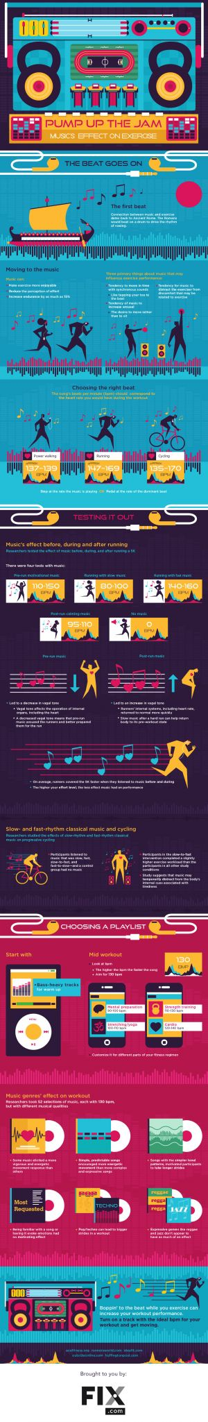 Music, Beats per Minute, and Exercise Output - Interesting Stuff
