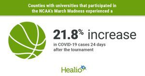 Counties with universities that participated in March Madness saw COVID-19 increases