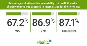Individuals with internalizing disorders have increased mortality risk