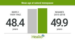 Natural menopause occurring 1.5 years later than in 1959