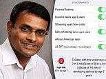 Groundbreaking app detects a child's risk of asthma in just SIX yes or no questions