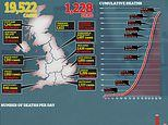 Coronavirus UK: Death toll hits 1,415 with more than 20,000 cases