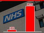 Number of NHS patients waiting more than a year for treatment in London has skyrocketed