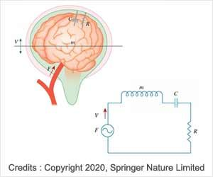 Brain Pressure Disorder Related to Obesity
