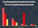 Unvaccinated nursing home residents benefit from vaccinated around them, less likely to get COVID-19