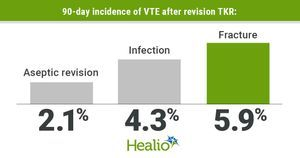 Revision TKR for infection, fracture doubles risk for venous thromboembolism
