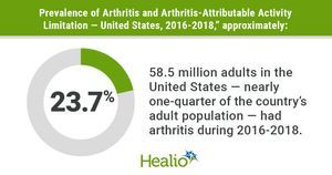 Nearly one-quarter of US adults have arthritis; 43% of those report activity limitations