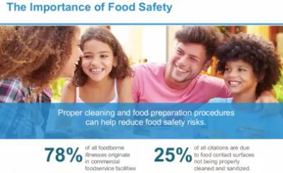 Food safety: Possibe risk to reputations provides motivation