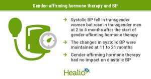 Gender-affirming hormone therapy tied to changes in BP