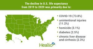 Life expectancy continues to decline amid COVID-19 pandemic