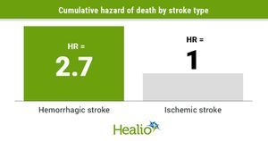 Stroke occurs infrequently in large cohort study of patients hospitalized with COVID-19