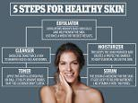 How to construct the perfect routine for your skin type