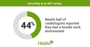 ACC survey: Nearly half of cardiologists report hostile work environment