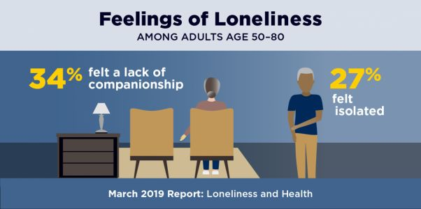 National Poll on Healthy Aging Finds Feelings of Isolation Among Older Adults with Health Issues