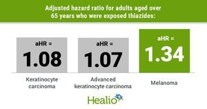 Thiazides associated with increased risk for skin cancer in older adults