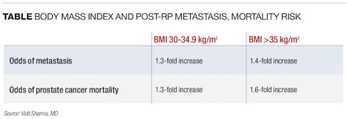 BMI predicts post-RP metastasis, prostate cancer mortality