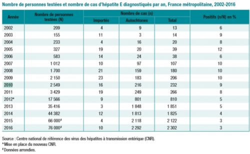 French hepatitis E cases up since 2010; researchers say pork is main reservoir