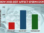 Bad diets to blame for plummeting sperm counts: Men who eat junk food have 25% fewer swimmers
