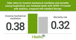 Anakinra lowers ventilation, mortality risk in non-intubated patients with COVID-19