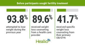 OB/GYNs, infertility specialists need to educate women with obesity on weight loss