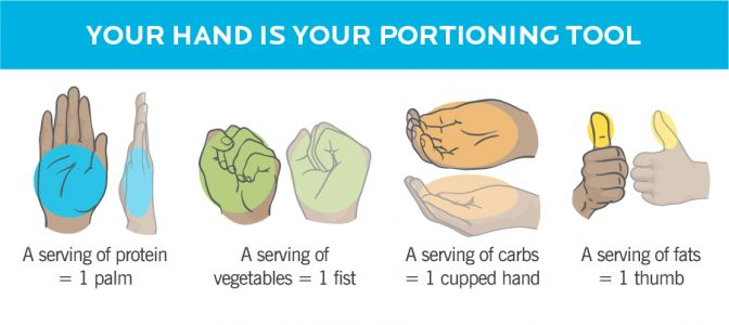 Every question about PN's hand-portion method-answered