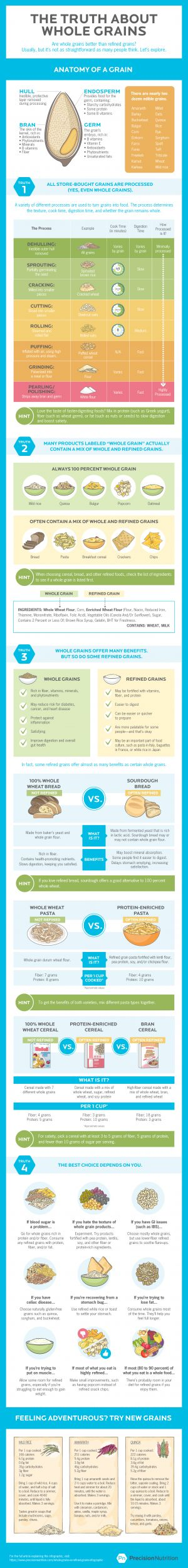 The truth about whole grains vs. refined grains