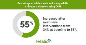 Support, education, advocacy boost CGM use among youths with type 1 diabetes