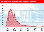 Liverpool's hospitals are now treating more coronavirus patients now than in April