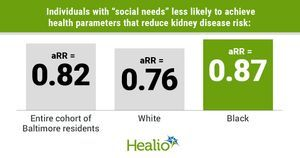 Housing, food insecurity confers fewer protective kidney health measures