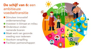 Investing in healthy and sustainably produced food for everyone: A call to action for the new government of the Netherlands