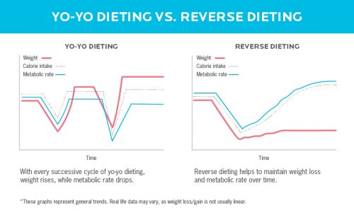 Reverse dieting: Can you really get better results by eating more?