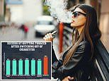 Smokers who switch to e-cigs are 10% more likely to relapse and use cigarettes again