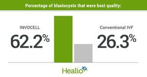 Invocell performs slightly better than in vitro culture in blastocyst formation