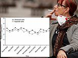 Cigarettes sales during the COVID-19 pandemic were 14% higher than past years