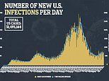 US coronavirus cases continue to hover around 70,000 per day as 33 states report increases