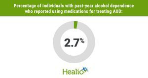 Medications for treating alcohol use disorder rarely prescribed, used