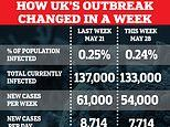 How UK's Covid-19 outbreak has barely changed in seven days