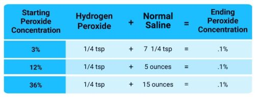 The Error at the Base of the Nebulized Peroxide Controversy