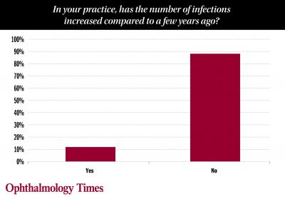 Let's talk about antibiotic resistance: Survey results