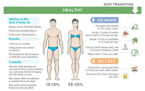 Fat loss and muscle gain: What does realistic progress look like?