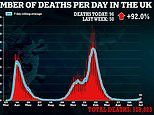 Covid UK: Daily death toll hits 96 in highest daily figure since MARCH as hospitalisations rise