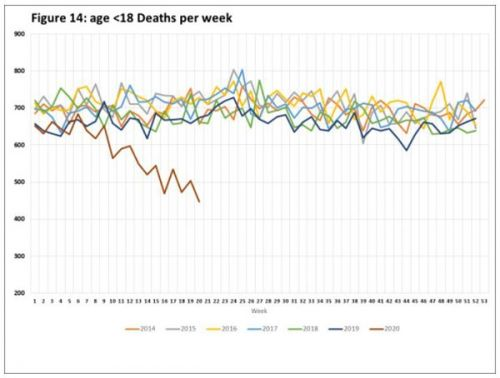Striking Decline of Premature Births and SIDS During COVID