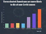 Unvaccinated American are more likely to die of non-Covid causes than those who received their shots