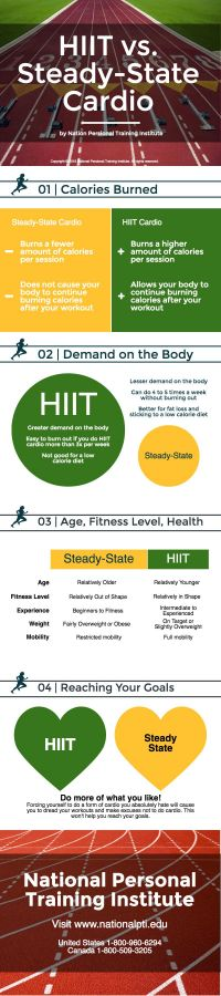 HIIT vs. Steady-State Cardio - Is One Better Than the Other?