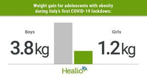 More weight gain for teen boys with obesity than girls during COVID-19