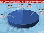 NHS figures show 92% of coronavirus victims in England are over-60