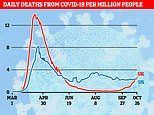 Britain is now recording more Covid-19 deaths per million people each day than the US